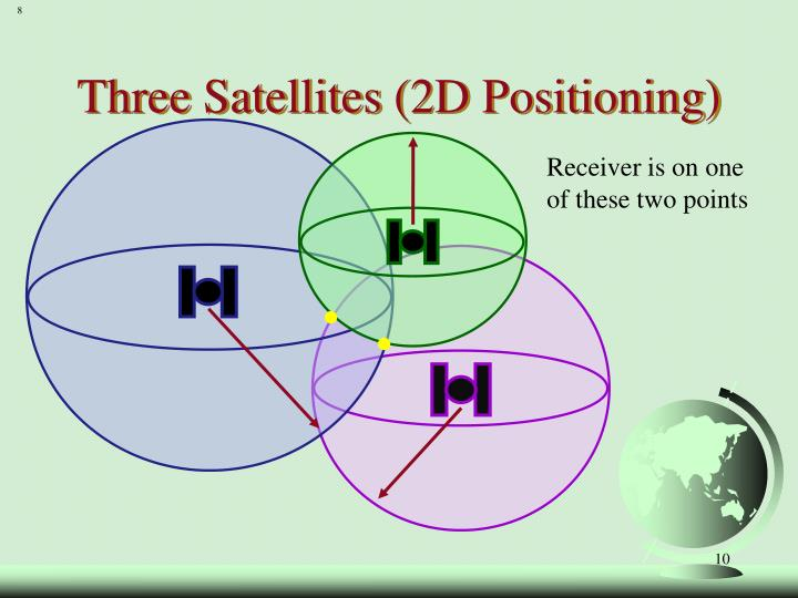 Three Satellites (2D Positioning)