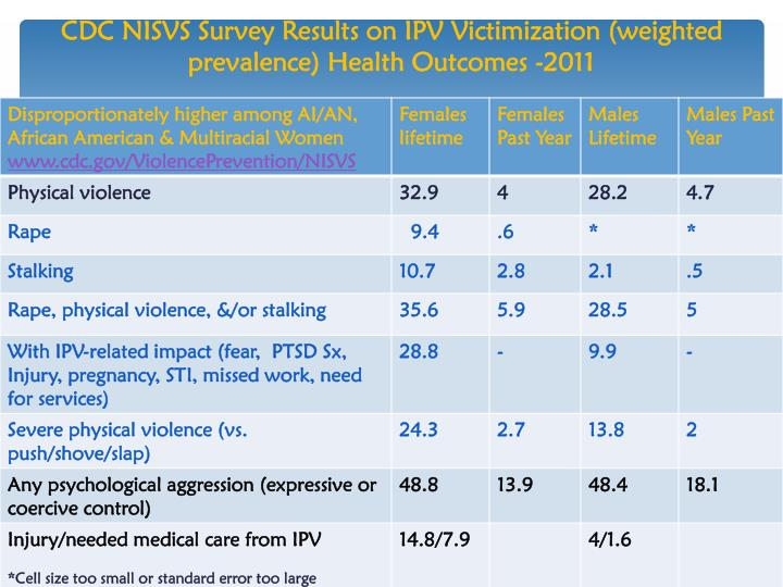 CDC NISVS Survey Results on IPV Victimization (weighted prevalence) Health Outcomes -2011