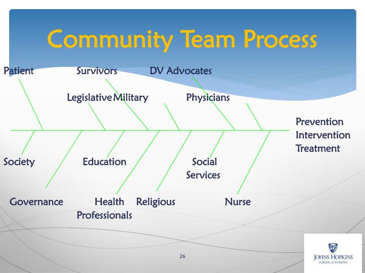 Community Team Process