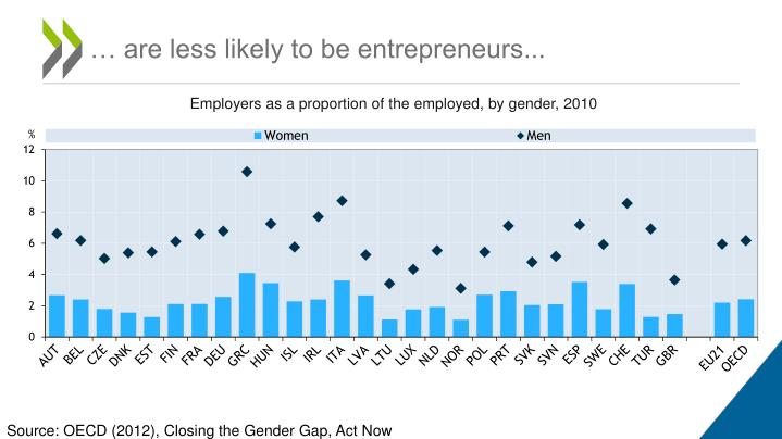… are less likely to be entrepreneurs...