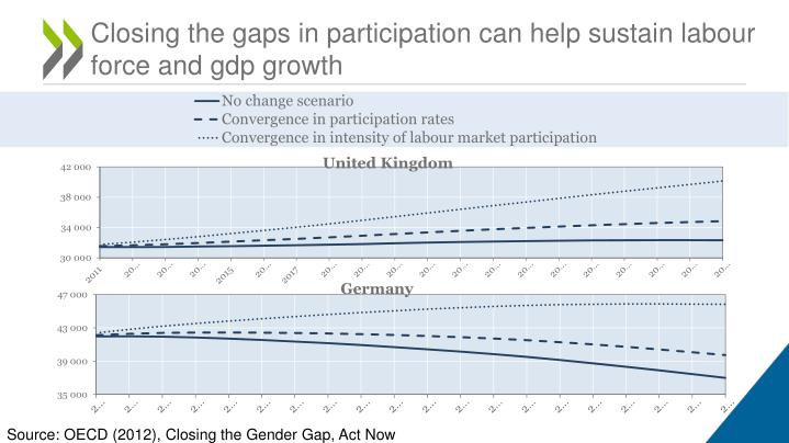 Closing the gaps in participation can help sustain labour force and gdp growth
