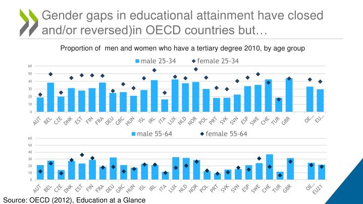 Gender gaps in educational attainment have closed and or reversed in oecd countries but