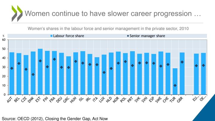 Women continue to have slower career progression …