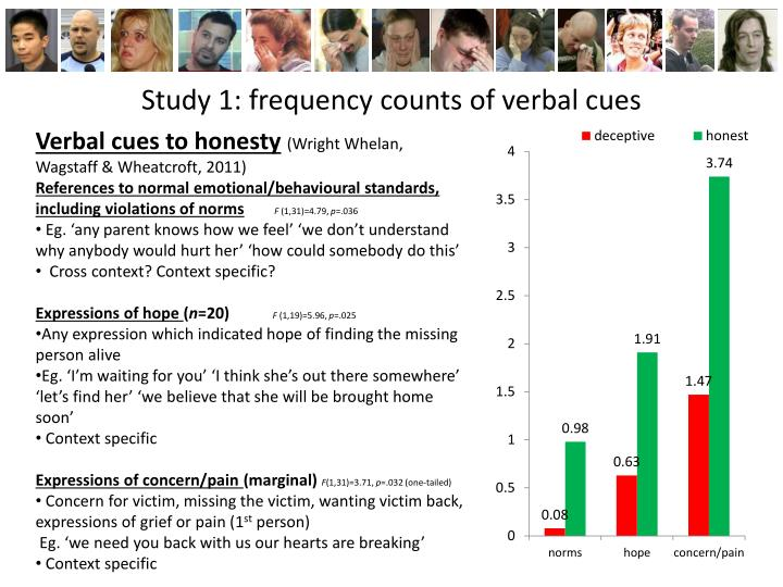 Study 1: frequency counts of verbal cues