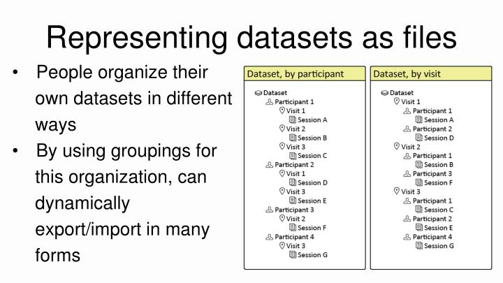 Representing datasets as files