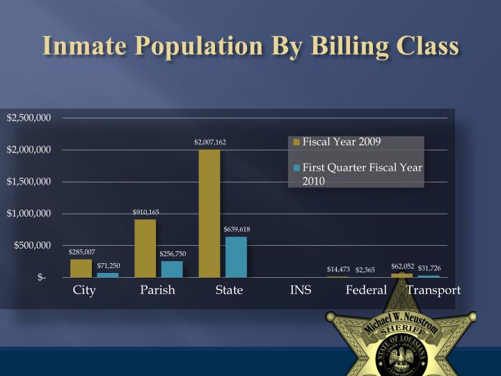 Inmate Population By Billing Class