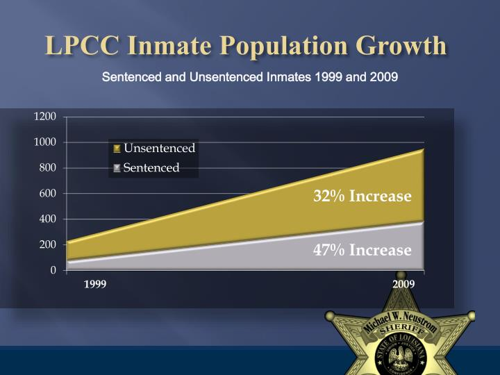 LPCC Inmate Population Growth