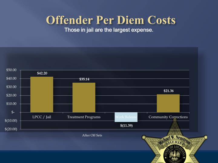 Offender Per Diem Cost