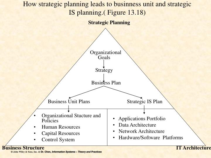 How strategic planning leads to businness unit and strategic is planning figure 13 18