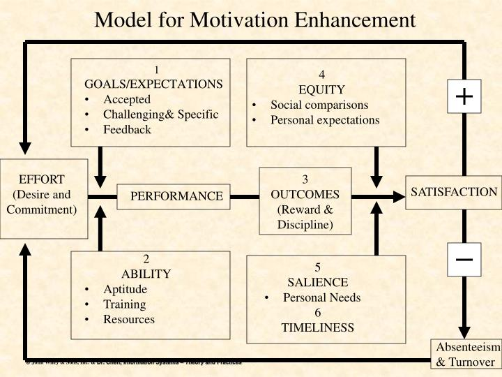 Model for Motivation Enhancement