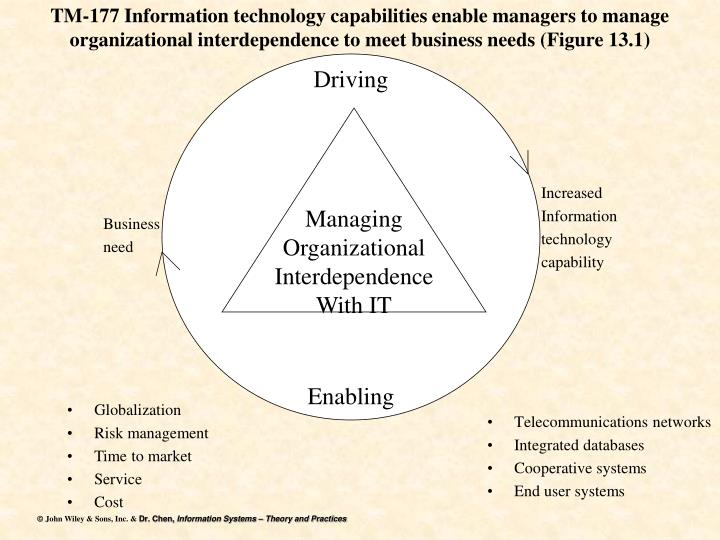 TM-177 Information technology capabilities enable managers to manage organizational interdependence to meet business needs (Figure 13.1)