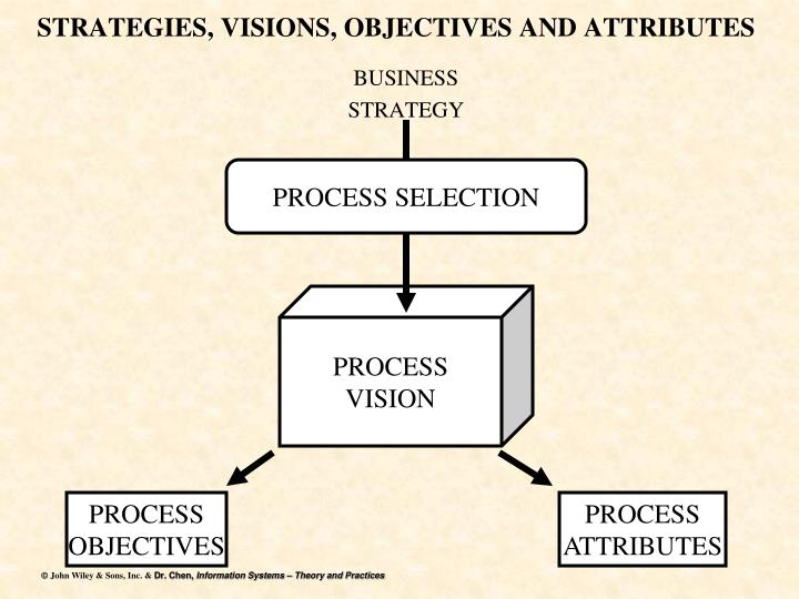 STRATEGIES, VISIONS, OBJECTIVES AND ATTRIBUTES