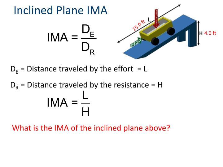 Inclined Plane IMA