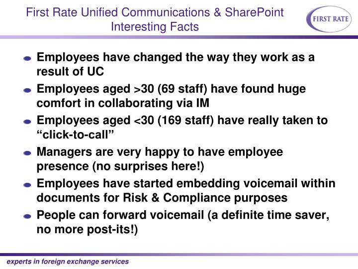 First Rate Unified Communications & SharePoint Interesting Facts