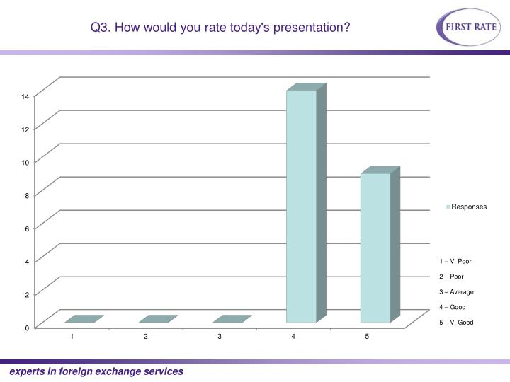 Q3. How would you rate today's presentation?