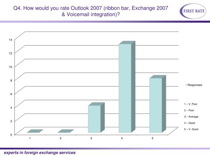 Q4. How would you rate Outlook 2007 (ribbon bar, Exchange 2007 & Voicemail integration)?
