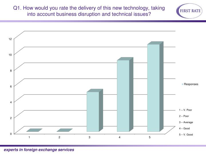 Q1. How would you rate the delivery of this new technology, taking into account business disruption and technical issues?