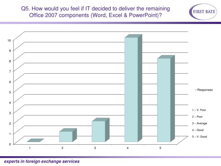 Q5. How would you feel if IT decided to deliver the remaining Office 2007 components (Word, Excel & PowerPoint)?