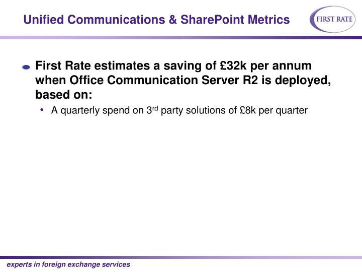 Unified Communications & SharePoint Metrics