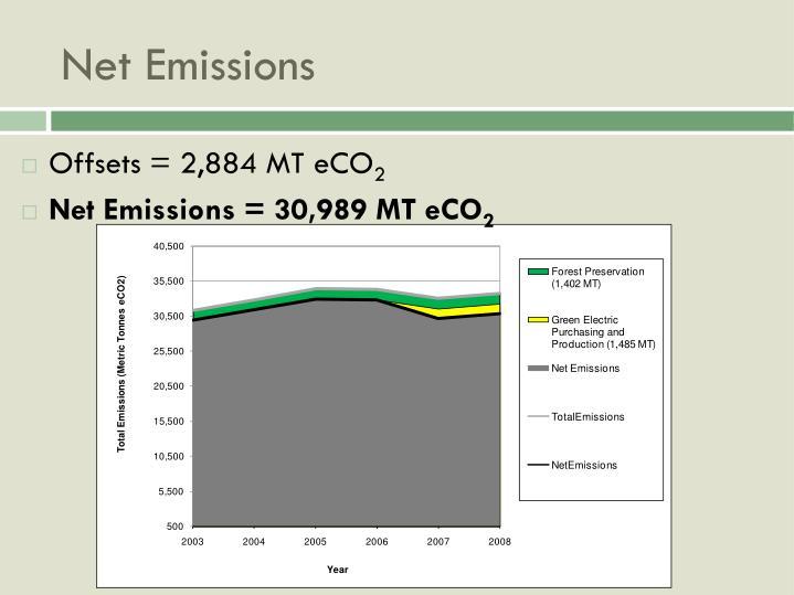 Net Emissions