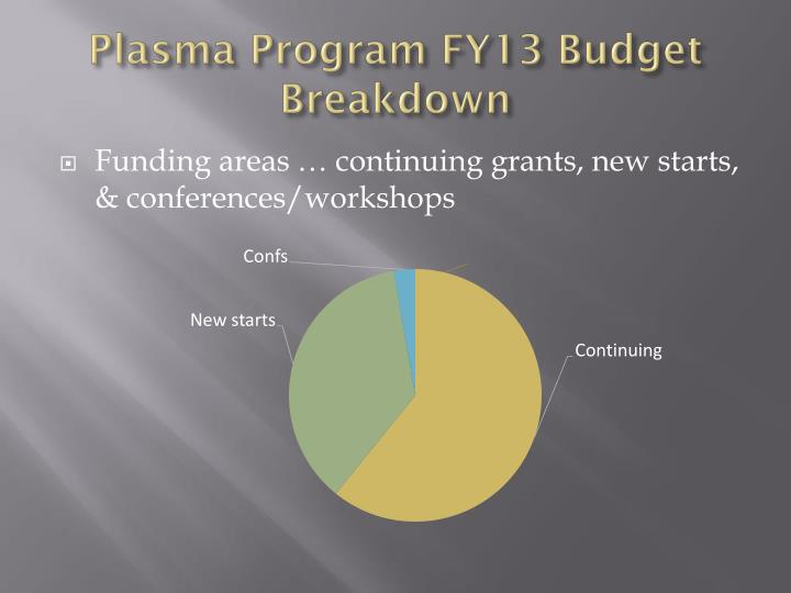 Plasma Program FY13 Budget Breakdown