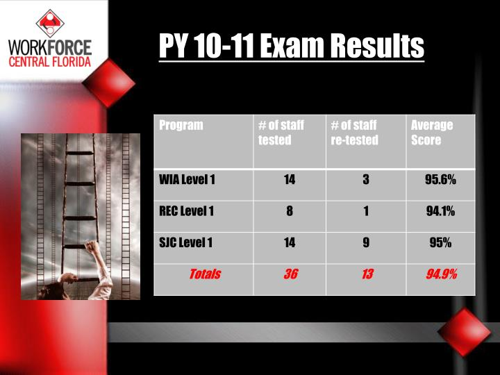 PY 10-11 Exam Results