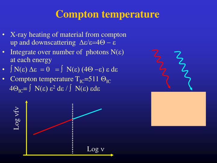 Compton temperature