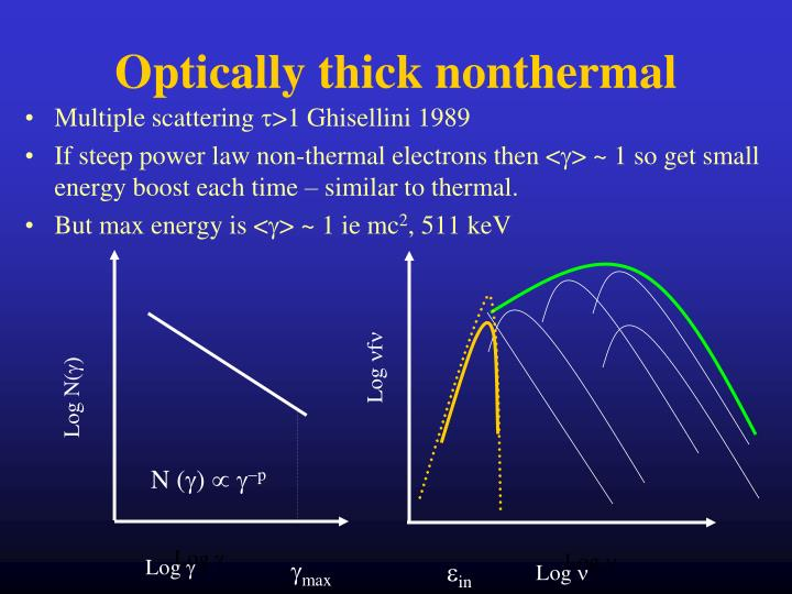 Optically thick nonthermal