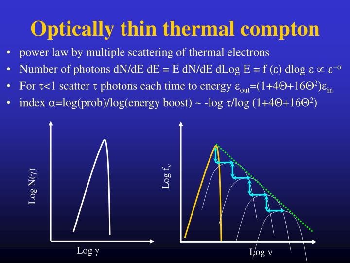 Optically thin thermal compton