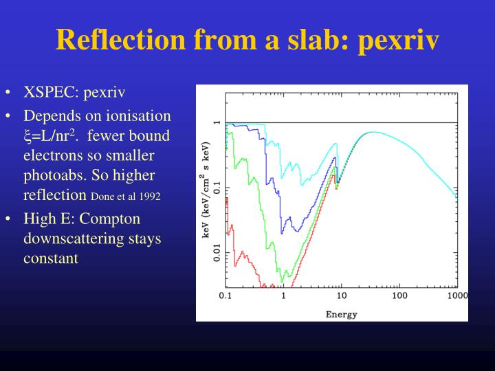 Reflection from a slab: pexriv