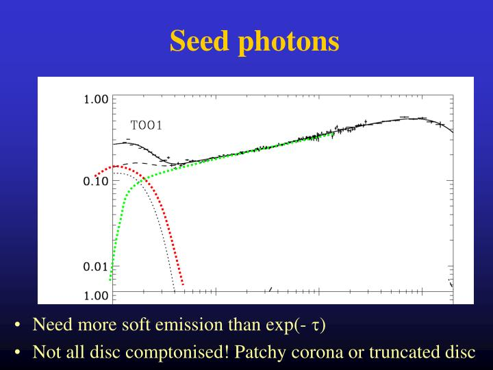 Seed photons
