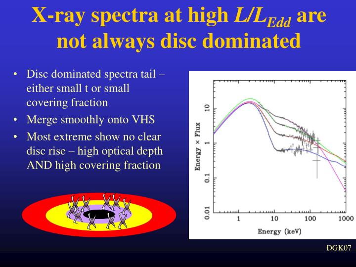 X-ray spectra at high