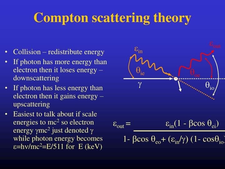 Compton scattering theory