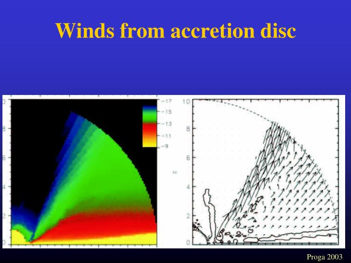 Winds from accretion disc