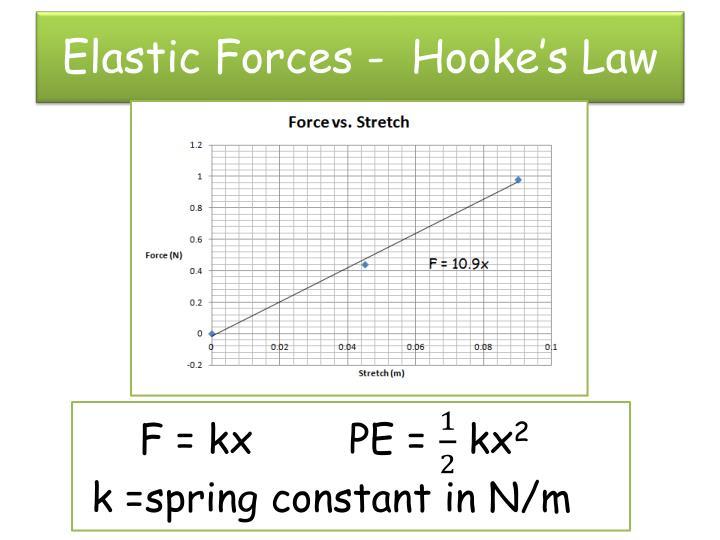 Elastic Forces -  Hooke's Law