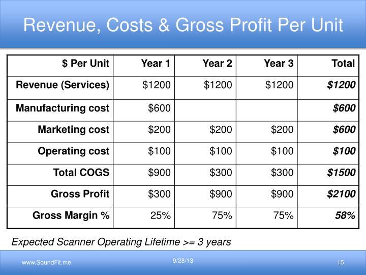 Revenue, Costs & Gross Profit Per Unit