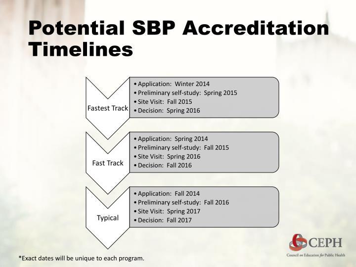 Potential SBP Accreditation Timelines
