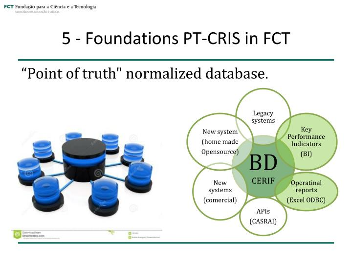 5 - Foundations PT-CRIS in FCT