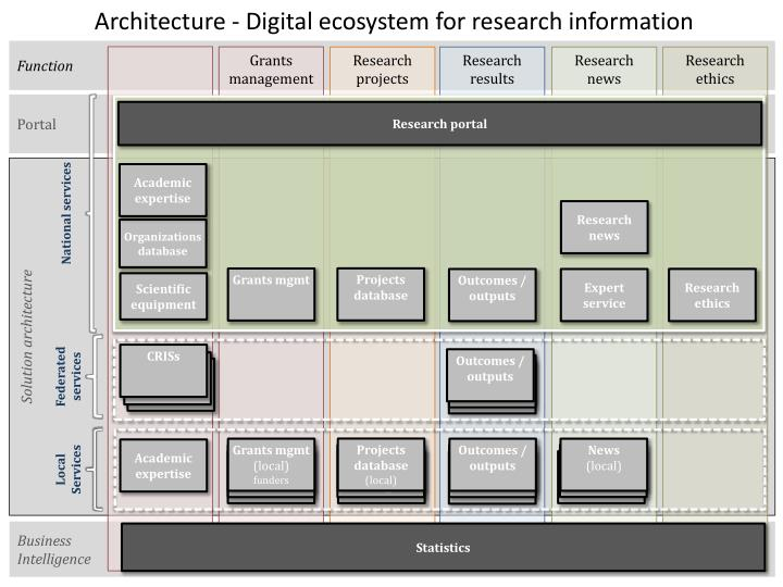 Architecture - Digital ecosystem for research information