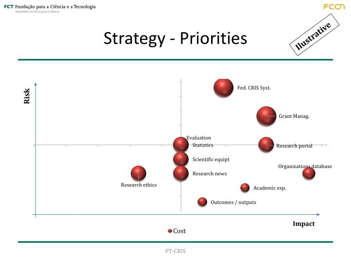 Strategy - Priorities