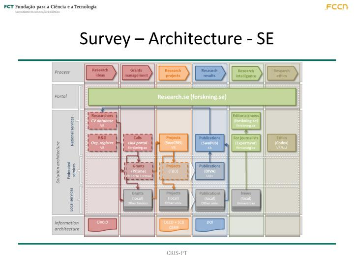 Survey – Architecture - SE