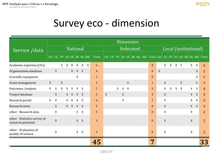 Survey eco - dimension