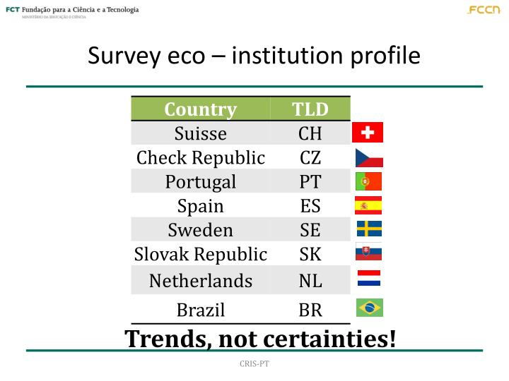 Survey eco – institution profile