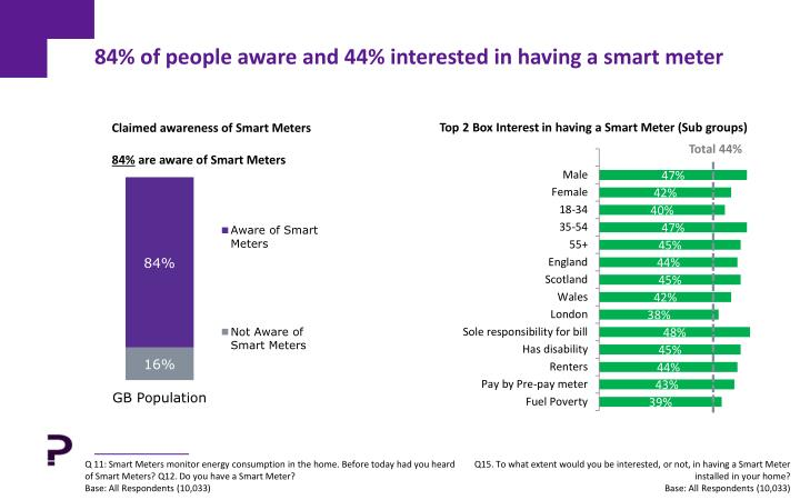 84% of people aware and 44% interested in having a smart meter