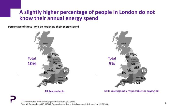 A slightly higher percentage of people in London do not know their annual energy spend