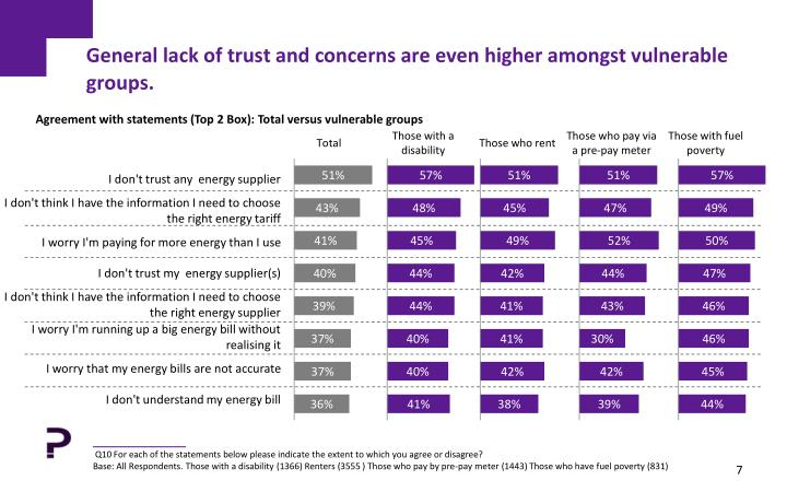 General lack of trust and concerns are even higher amongst vulnerable groups.