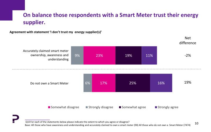 On balance those respondents with a Smart Meter trust their energy supplier.