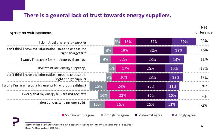There is a general lack of trust towards energy suppliers.
