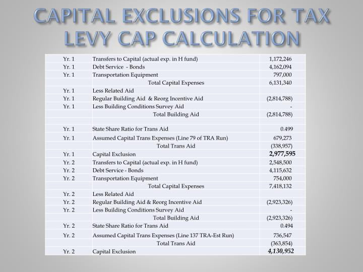 CAPITAL EXCLUSIONS FOR TAX LEVY CAP CALCULATION