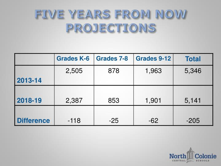FIVE YEARS FROM NOW PROJECTIONS